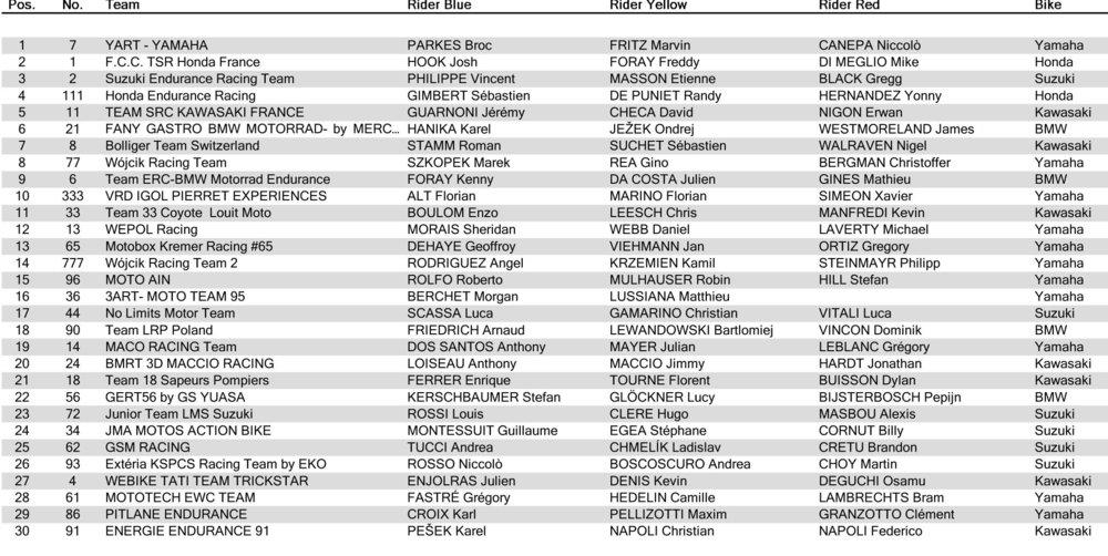 8-Hours-EWC-Slovakia-Ring---Overall-Qualifying-Classification---Overall-Qualifying-Classification.thumb.jpg.25ba27583f574be45a8ef7901b66240c.jpg