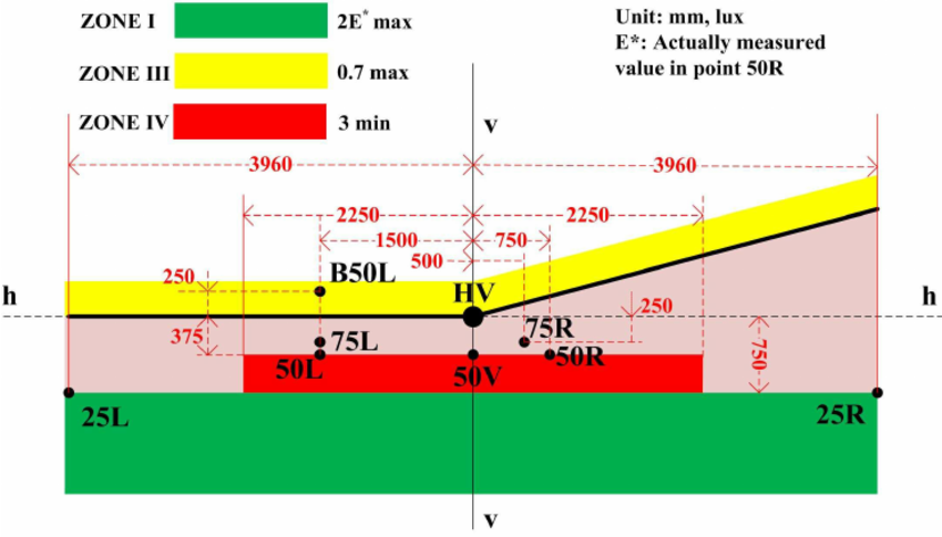 Low-beam-pattern-on-the-measuring-screen-provided-by-ECE-R112-Regulation-reproduced-from.png.7c403af883a601f861e7e6b6462faca8.png